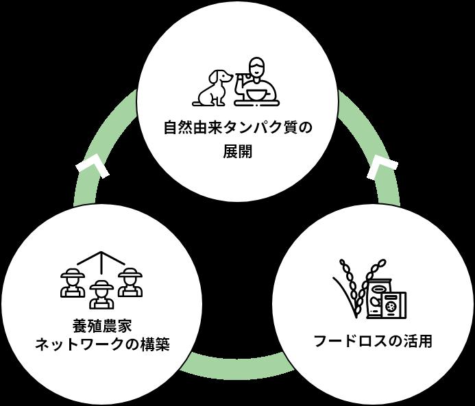 昆虫資源の活用 フードロス削減 養殖農家ネットワークの構築
